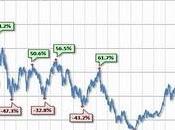 Devaluación acerca Gran Depresión años