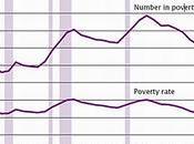 Fuerte aumento pobreza Estados Unidos