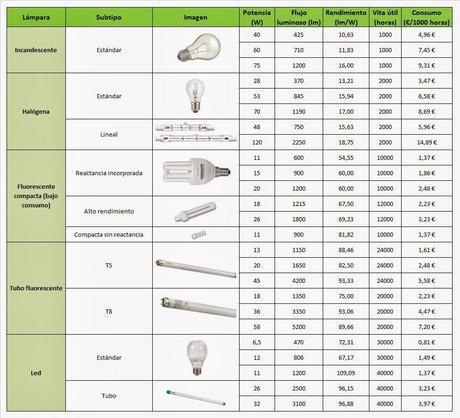 Comparativa y consumo de tipos de bombillas y l mparas - Tipos bombillas halogenas ...