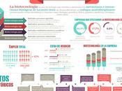 #Infografía: ¿Qué biotecnología?