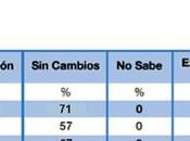 Expectativas empleo Perú