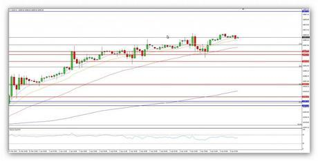 Compartirtrading Post Day Trading 2014-04-04 DJ 1hora