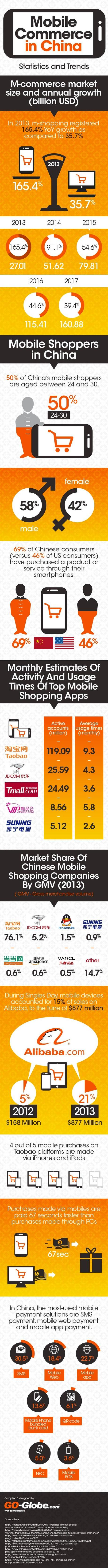 Mobile Commerce in China - Statistics and Trends