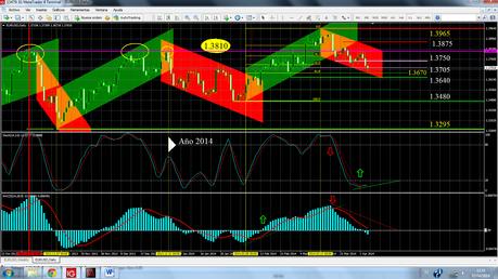 EUR/USD... Cierre Semana 14/2014.