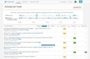 actividad del tweet