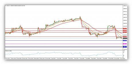 @CompartirTradin: Post Day Trading 11/04/2014 Gráfico Dow Jones 60minutos