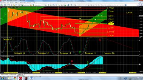 EUR/USD... Cierre Semana 15/2014.