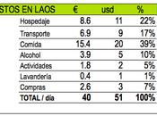 Presupuesto para viajar Laos Libre