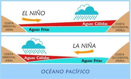El Nino La Nina