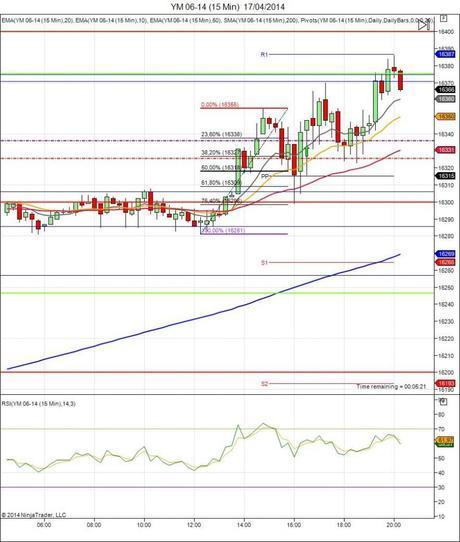 Diario de trading de Sergi, Día 62 operación intradía 5 - Mini Dow Jones