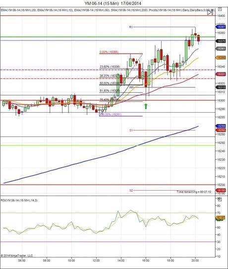 Diario de trading de Sergi, Día 62 operación intradía 4 - Mini Dow Jones
