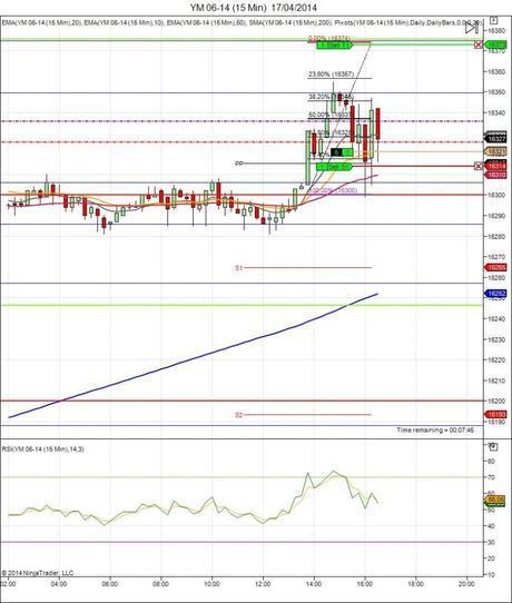 Diario de trading de Sergi, Día 62 operación intradía 6 - Mini Dow Jones