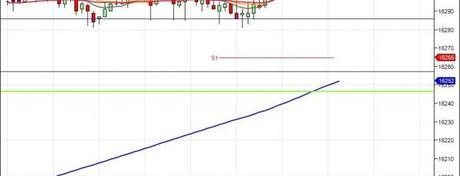 Diario de trading de Sergi: Resumen Semana 16 (2014) – FDAX, Dow Jones