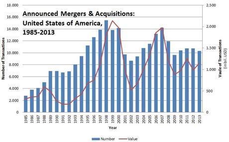 La PARADOJA ACTUAL: Liquidez en banca y grandes empresas, pero sin crédito ni inversiones. En cambio, muchas OPVs, y oleada de Fusiones en 2014