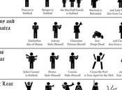 Morir Shakespeare