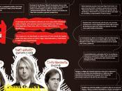 Nirvana #Infografía #Entretenimiento #Música