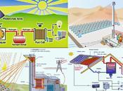 Sol, fuente Energía Barata Inagotable