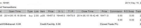 Cuenta de trading auditada (Semana 20 de 2014)