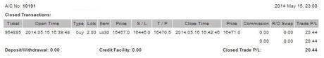 @CompartirTradin: Cuenta de trading auditada Mayo 15/05/2014