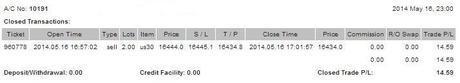 @CompartirTradin: Cuenta de trading auditada Mayo 16/05/2014