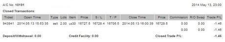 @CompartirTradin: Cuenta de trading auditada Mayo 13/05/2014