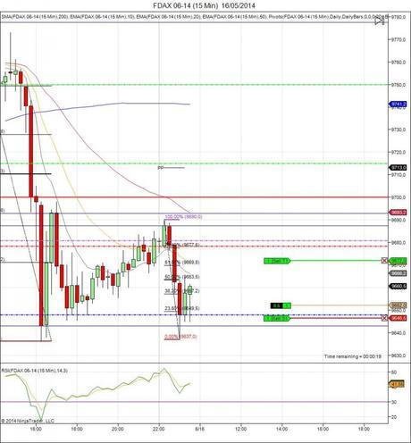 Diario de trading de Sergi, Día 77 operación intradía 1b índice FDAX