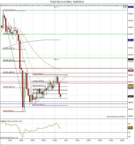 Diario de trading de Sergi, Día 77 inicio de día del índice DAX (FDAX)