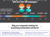 ¿Quienes buscan software para automatizar marketing? Infografía