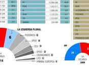 voto protesta (habituales) partidos protesta: UPyD