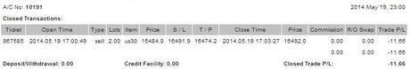 @CompartirTradin: Cuenta de trading auditada Mayo 19/05/2014