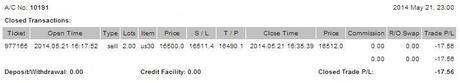 @CompartirTradin: Cuenta de trading auditada Mayo 21/05/2014