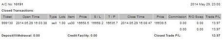 @CompartirTradin: Cuenta de trading auditada Mayo 29/05/2014