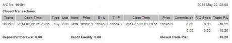 @CompartirTradin: Cuenta de trading auditada Mayo 22/05/2014