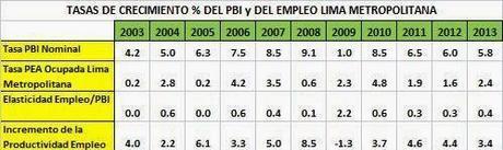 Productividad Aparente y Elasticidad Empleo PBI para Lima Metropolitana