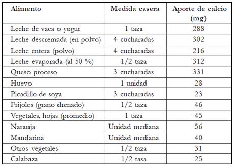 Calcio nutrici n esencial para dientes y huesos paperblog - Alimentos que tienen calcio ...