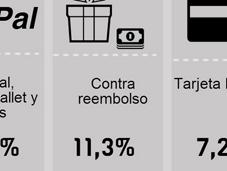 ¿Qué métodos pago prefieren españoles?