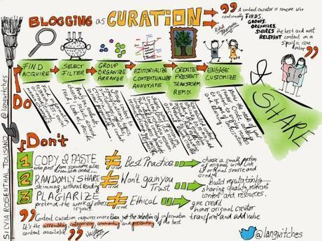 El Blog como Content Curation