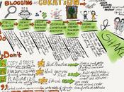 Infografía: Blog como medio para Content Curation, @langwitches