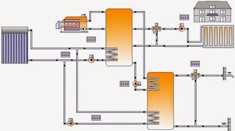 Esquema sistema solar térmico de circulación forzada para generación de ACS y calefacción.
