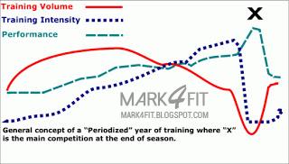 La ciencia del descanso y los períodos de descarga