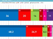 Encuesta IBES: también perdería mayoría Palma Mallorca