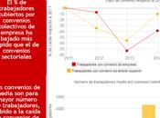 Infografia, fracaso reforma laboral ámbito negociación colectiva