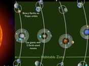 sistema hipotético, ¡con planetas habitables!