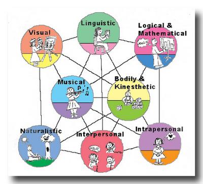 Inteligencia múltiple: las 8 inteligencias de Howard Gardner