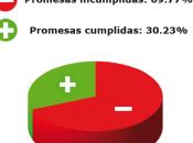 quedado demostrado Rosa Romero incumplido programa electoral