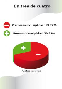 Ha quedado demostrado que Rosa Romero ha incumplido el 70% de su programa electoral