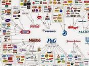 Diez empresas controlan consumimos