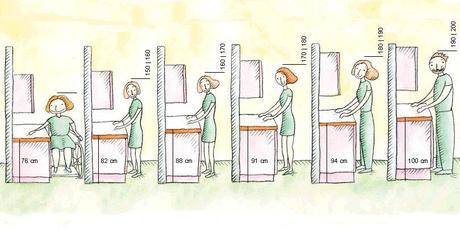 Las medidas de los muebles de cocina paperblog for Medidas de mobiliario de cocina