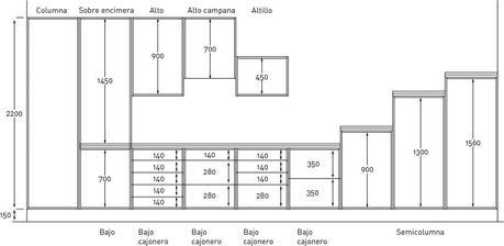 Las medidas de los muebles de cocina paperblog for Medidas estandar muebles cocina