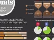 ¿Cómo hacer rentables redes sociales?